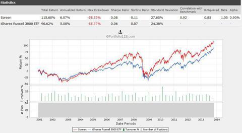 Highly Liquid Stocks