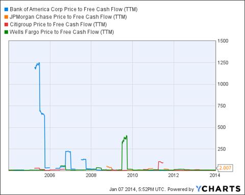 BAC Price to Free Cash Flow (NYSE:<a href='http://seekingalpha.com/symbol/TTM' title='Tata Motors Limited'>TTM</a>) Chart