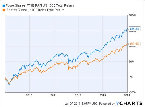 PRF Total Return Price Chart