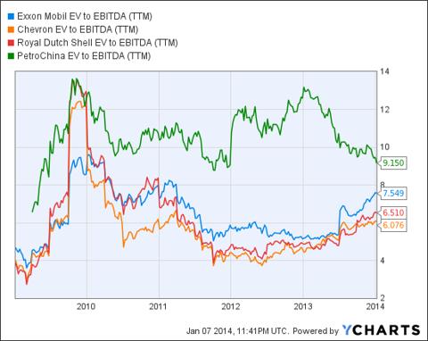 XOM EV to EBITDA (<a href='http://seekingalpha.com/symbol/TTM' title='Tata Motors Limited'>TTM</a>) Chart