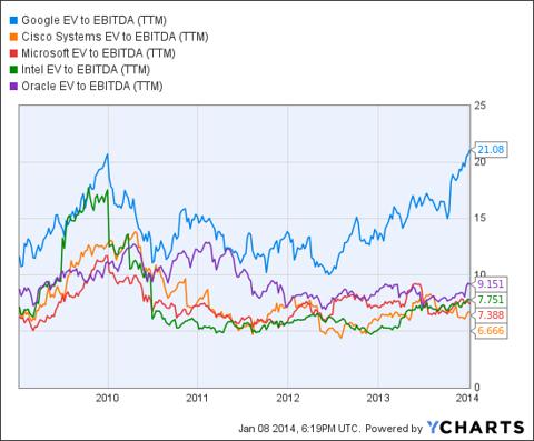 GOOG EV to EBITDA (<a href='http://seekingalpha.com/symbol/TTM' title='Tata Motors Limited'>TTM</a>) Chart