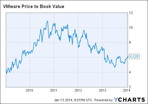 VMW Price to Book Value Chart