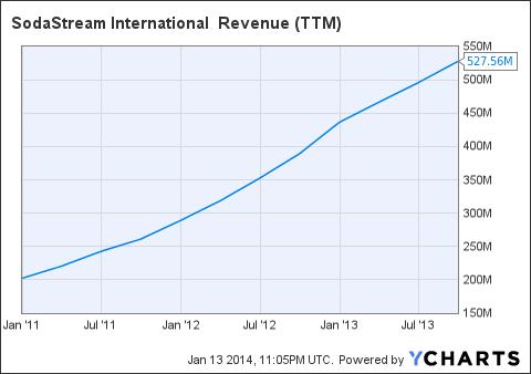 SODA Revenue (<a href=