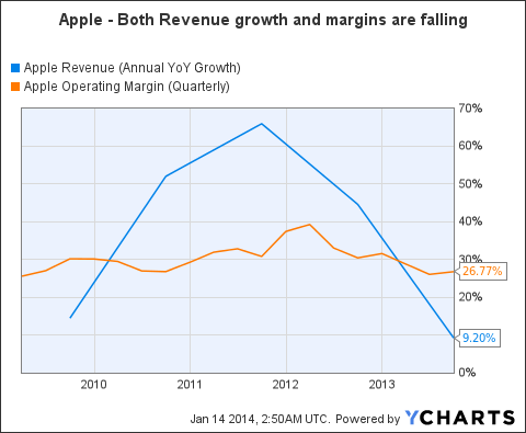 AAPL Revenue (Annual YoY Growth) Chart