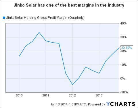 JKS Gross Profit Margin (Quarterly) Chart