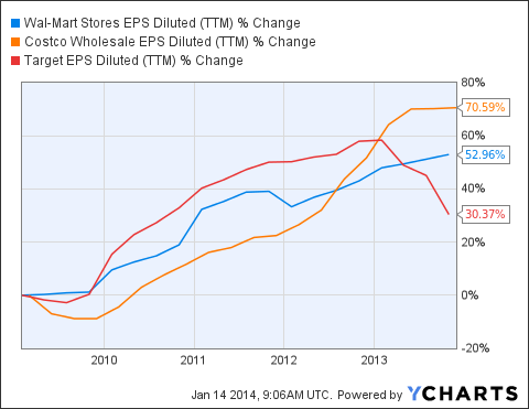 WMT EPS Diluted (<a href=