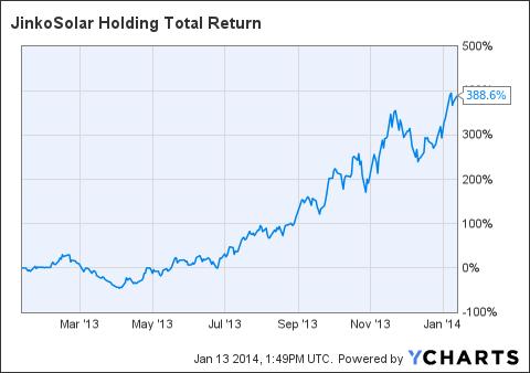 JKS Total Return Price Chart