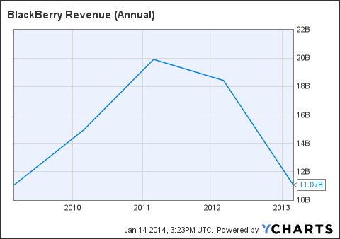 BBRY Revenue (Annual) Chart