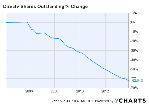 Shares Outstanding Analysis