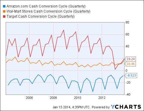AMZN Cash Conversion Cycle (Quarterly) Chart