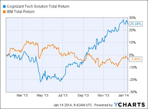 CTSH Total Return Price Chart