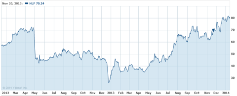 Herbalife 2 Year Stock Chart, showing short thesis impact and recovery