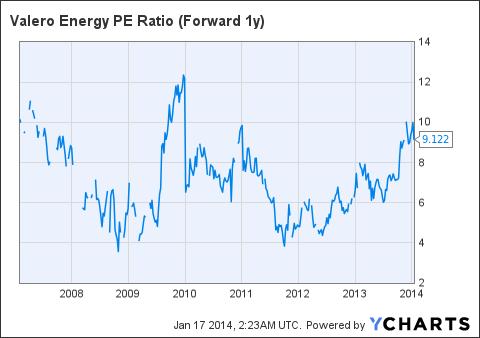 VLO PE Ratio (Forward 1y) Chart