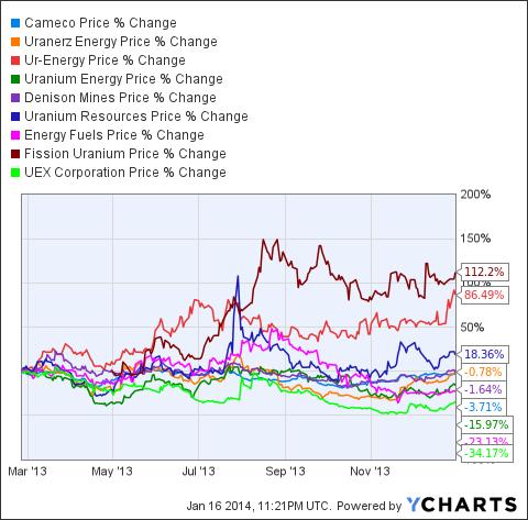 CCJ Chart