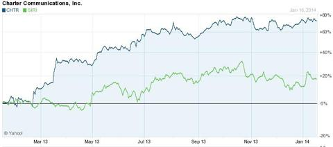 Charter vs. Sirius XM