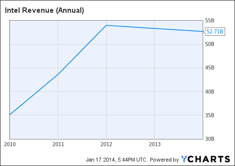 INTC Revenue (Annual) Chart
