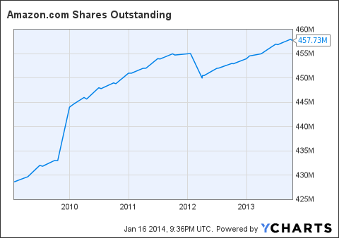 AMZN Shares Outstanding Chart