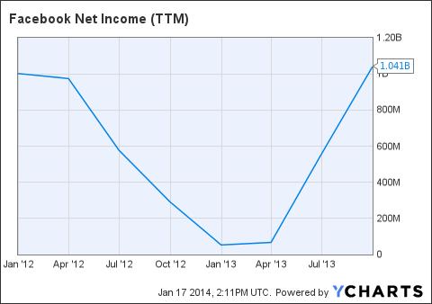 FB Net Income (<a href=