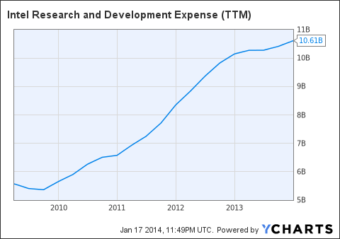INTC Research and Development Expense (NYSE:<a href='http://seekingalpha.com/symbol/TTM' title='Tata Motors Limited'>TTM</a>) Chart