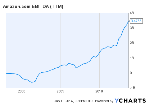 AMZN EBITDA (<a href='http://seekingalpha.com/symbol/TTM' title='Tata Motors Limited'>TTM</a>) Chart