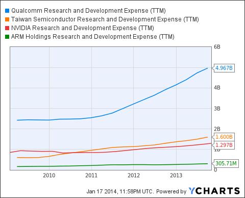 QCOM Research and Development Expense (<a href='http://seekingalpha.com/symbol/TTM' title='Tata Motors Limited'>TTM</a>) Chart