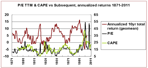P/E, CAPE, future nominal returns 1871-2011