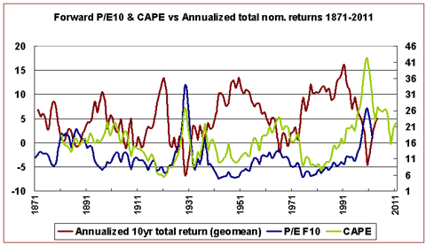 PEF10, CAPE, and future returns