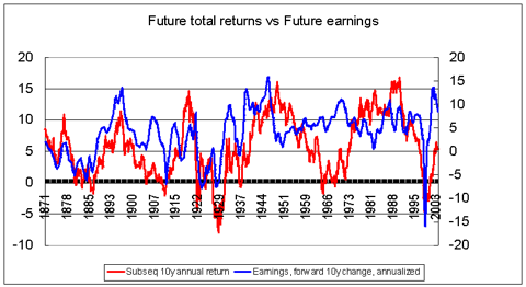 Stock returns vs earnings 1871-2013