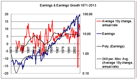Earnings & earnings growth 1871-2013