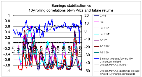 10y rolling correlations btwn P/Es and returns vs earnings stabilization 1871-2013