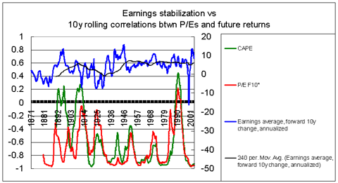 Correlation btwn CAPE PEF10 & returns vs Earnings