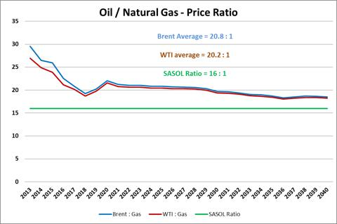modelling and forecasting natural gas prices Natural gas price forecast – natural gas markets volatile yet again on wednesday the natural gas markets were choppy as per usual, trying to break towards the $285 level before finding sellers .