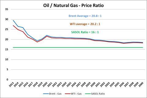 Gas Price: Eia Natural Gas Price Forecast