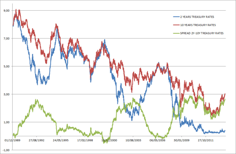 Chart of teh spread between 2-years and 10-years U.S. Treasury rates