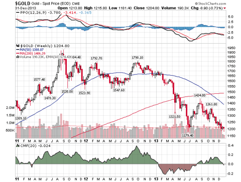 Gold Weekly 3 Year Chart