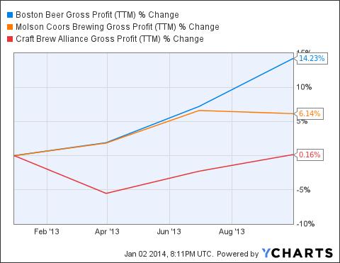 SAM Gross Profit (<a href=