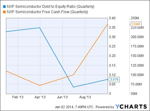 NXPI Debt to Equity Ratio (Quarterly) Chart