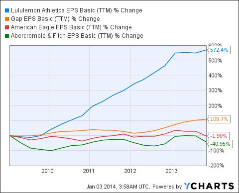 LULU EPS Basic (<a href='http://seekingalpha.com/symbol/TTM' title='Tata Motors Limited'>TTM</a>) Chart