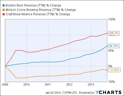 SAM Revenue (<a href=