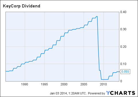 KEY Dividend Chart