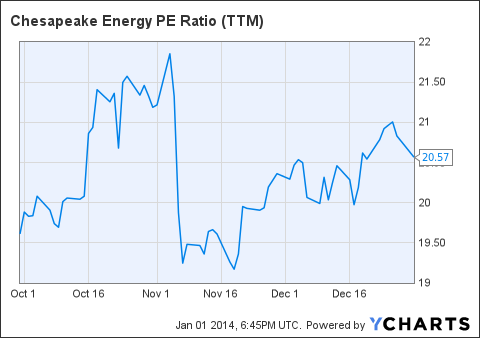 CHK PE Ratio (<a href=