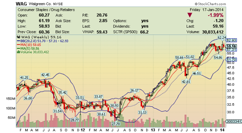 3 Year Weekly Stock Chart of Walgreens (<a href=
