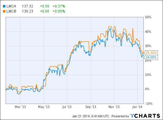 Price Comparison of LMCA to LMCB