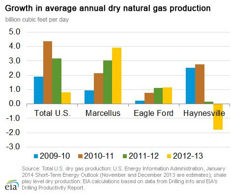Growth in Avg Annual Dry NatGas Production