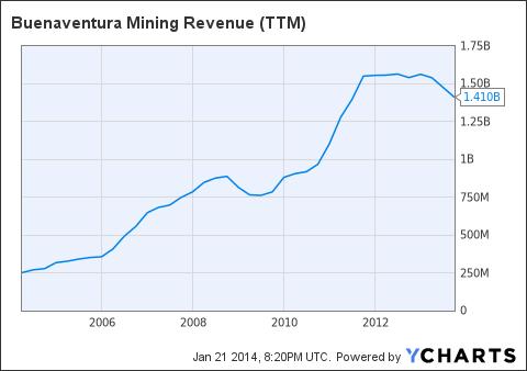 BVN Revenue (<a href=