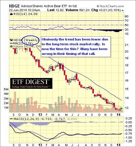 1-22-2014 11-06-46 AM HDGE chart 1.2