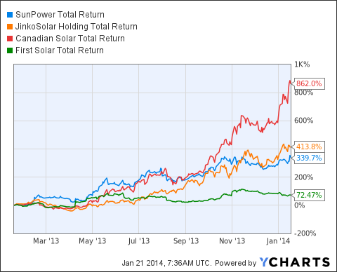 SPWR Total Return Price Chart