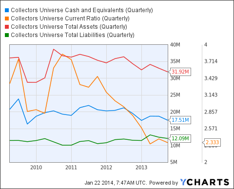 CLCT Cash and Equivalents (Quarterly) Chart