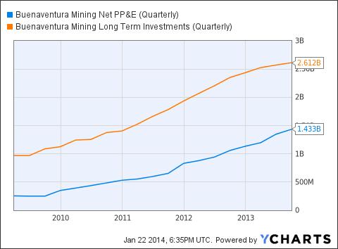BVN Net PP&E (Quarterly) Chart