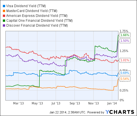 V Dividend Yield (<a href=